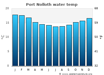 Port Nolloth average sea sea_temperature chart