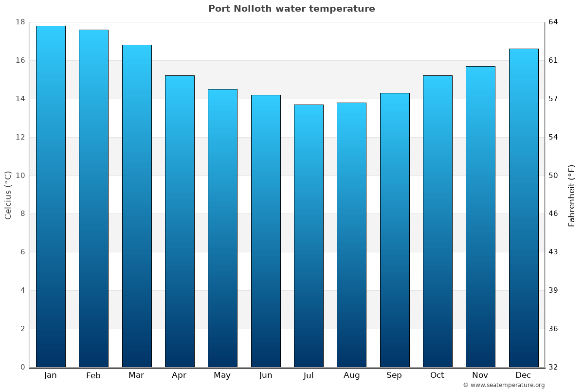 Port Nolloth average water temperatures
