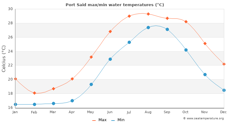 Port Said average maximum / minimum water temperatures
