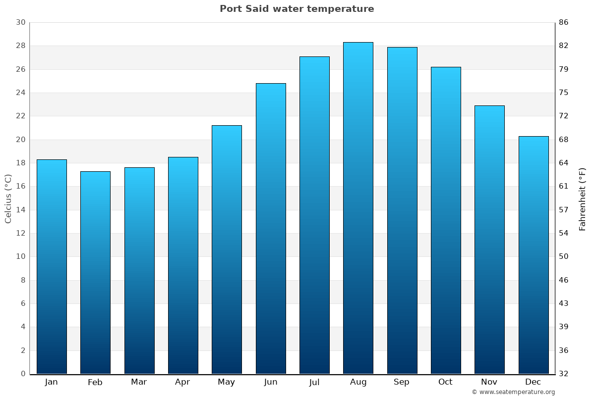 Port Said average sea temperature chart