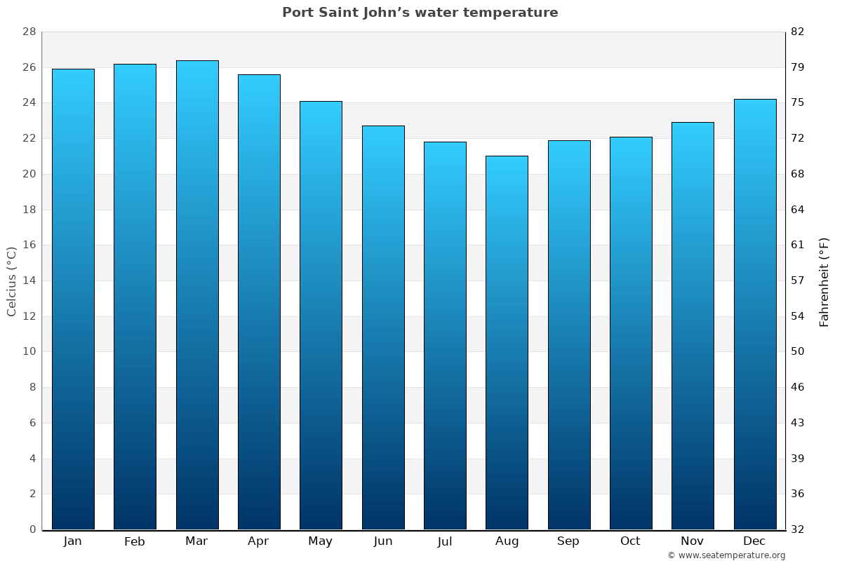 Port Saint John's average water temperatures