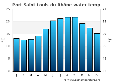 Port-Saint-Louis-du-Rhône average sea temperature chart