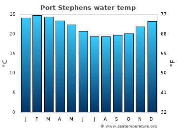 Port Stephens average sea temperature chart