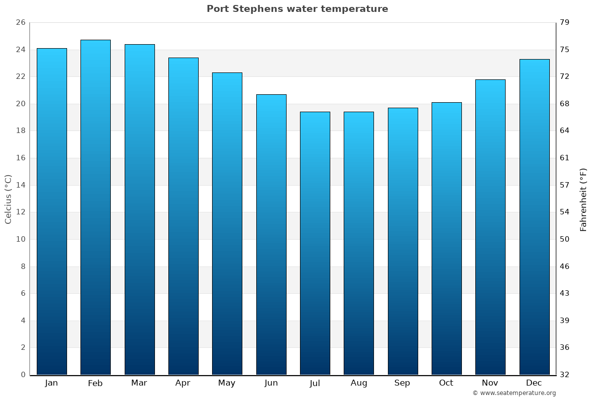 Port Stephens average water temperatures