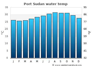 Port Sudan average sea sea_temperature chart