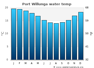 Port Willunga average sea temperature chart