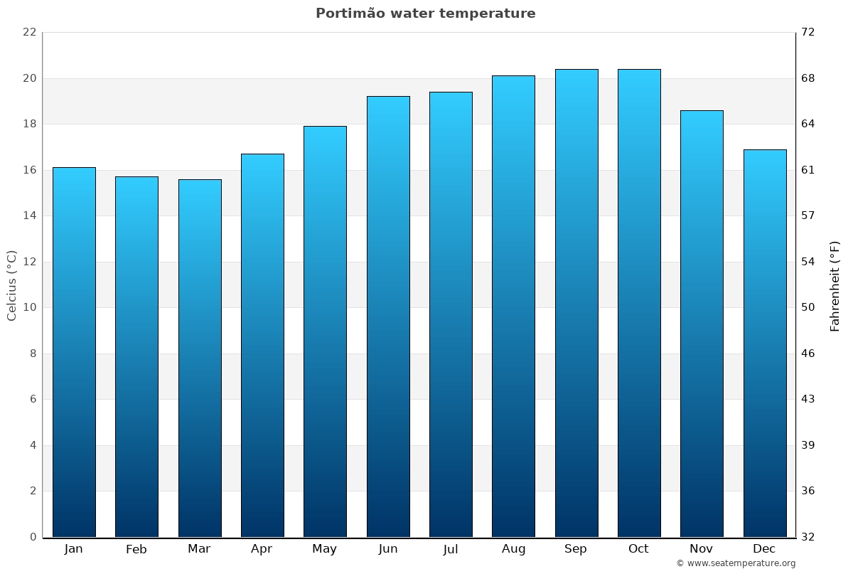 Portimão average sea temperature chart