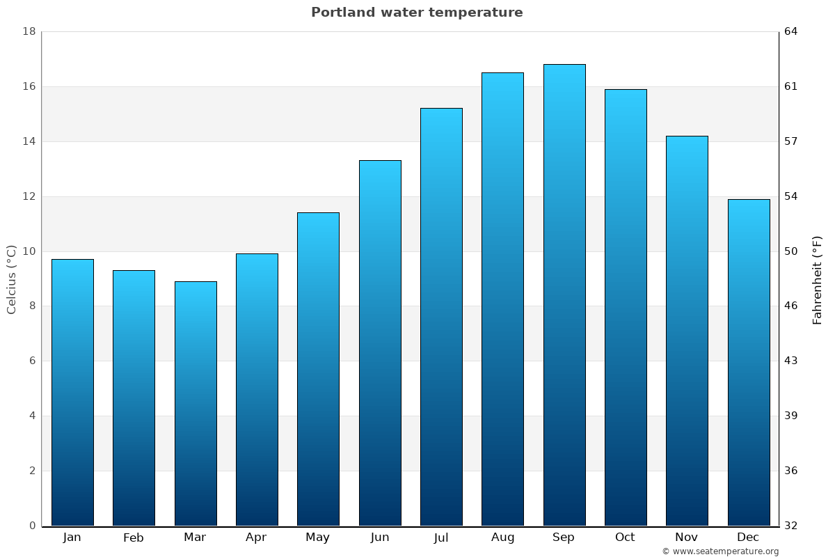 Portland average water temperatures
