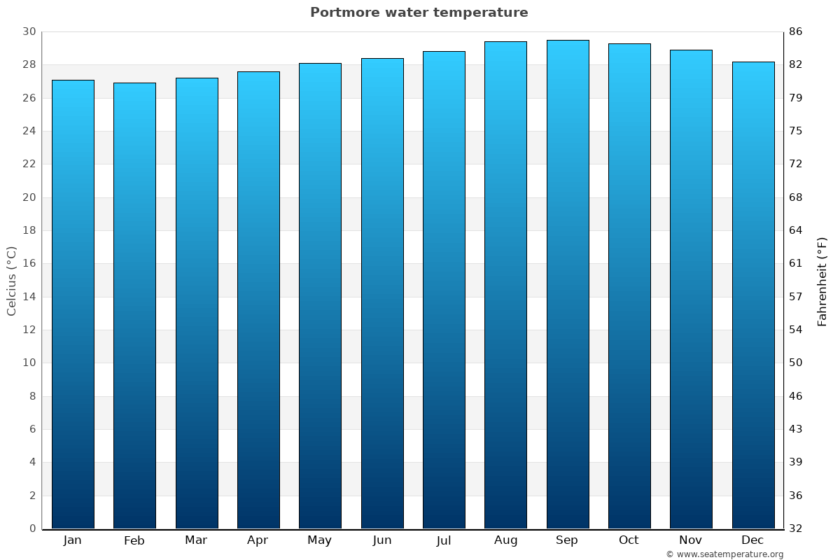 Portmore average water temperatures