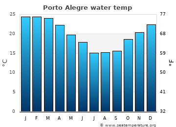 Porto Alegre average water temp