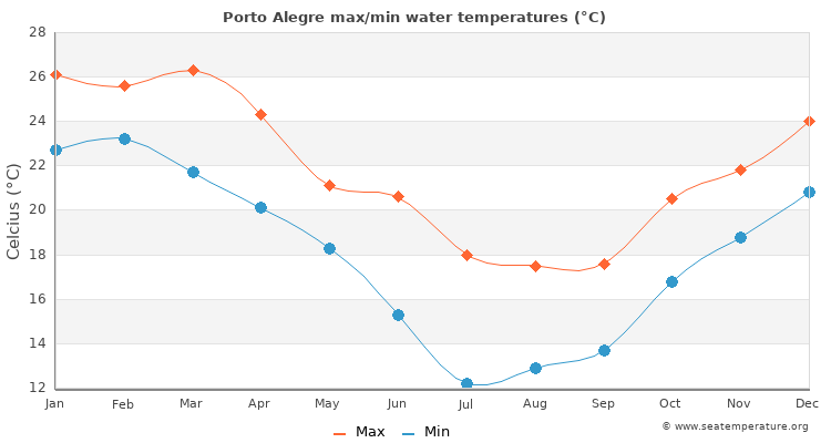 Porto Alegre average maximum / minimum water temperatures