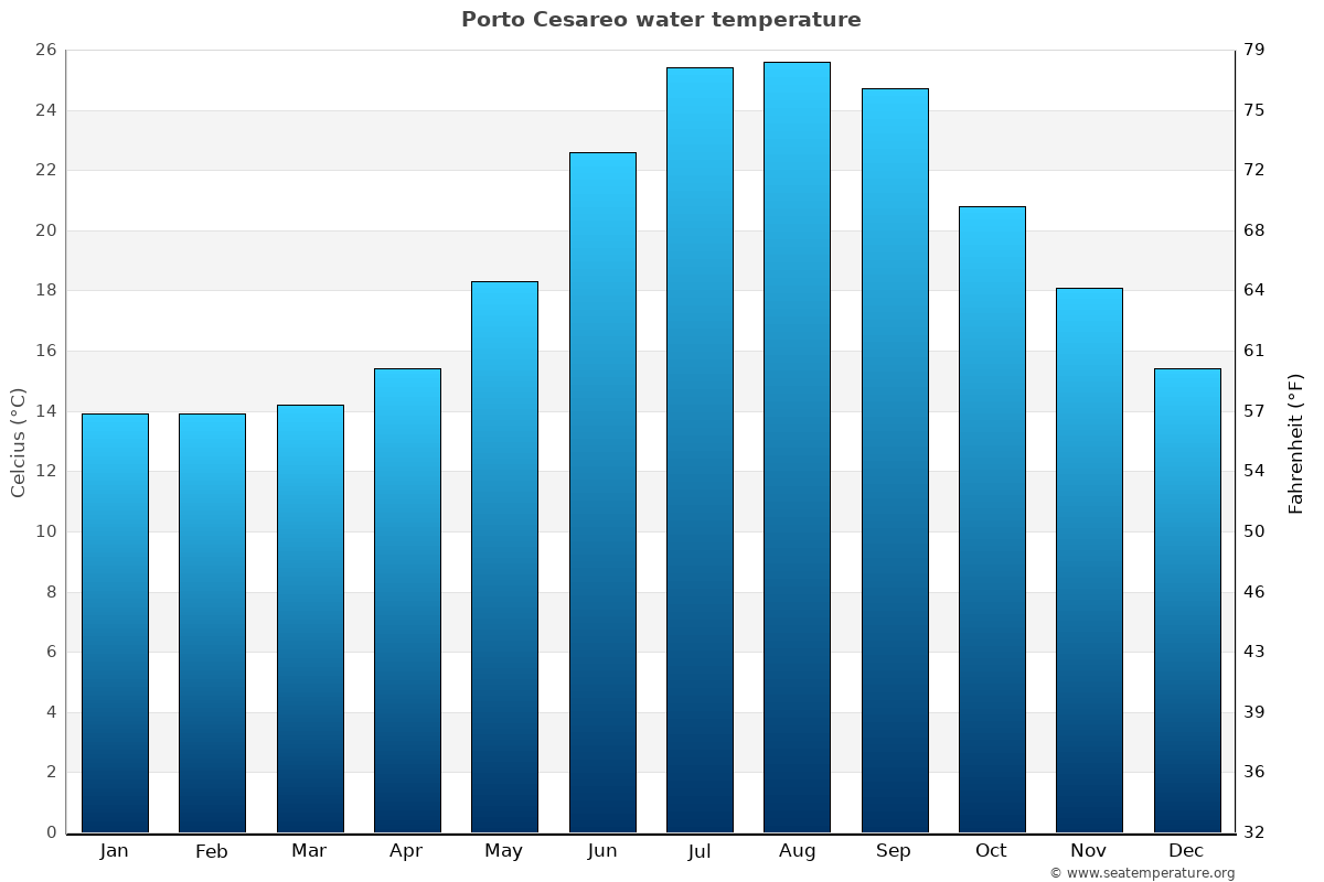 Porto Cesareo average sea temperature chart