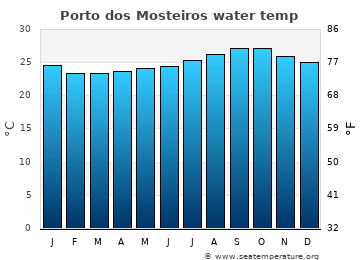 Porto dos Mosteiros average sea sea_temperature chart