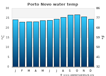 Porto Novo average sea sea_temperature chart