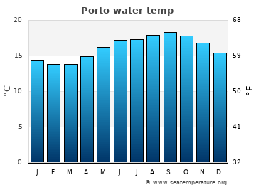 Porto average sea temperature chart