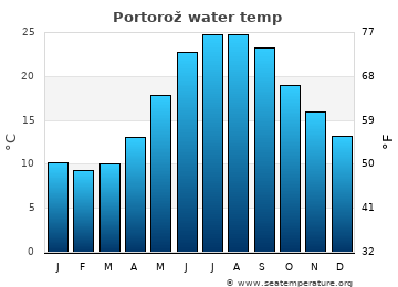 Portorož average sea temperature chart