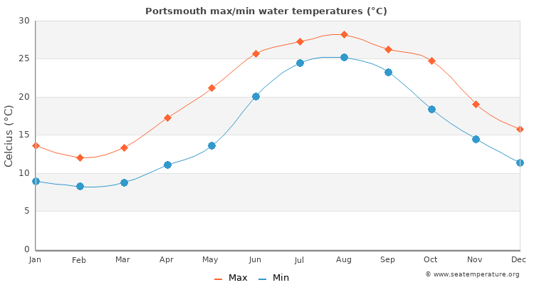 Portsmouth average maximum / minimum water temperatures