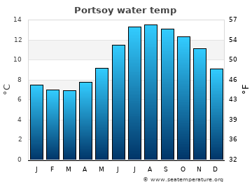Portsoy average sea temperature chart