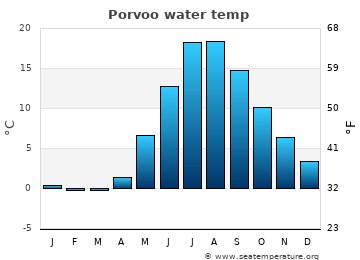 Porvoo average sea temperature chart