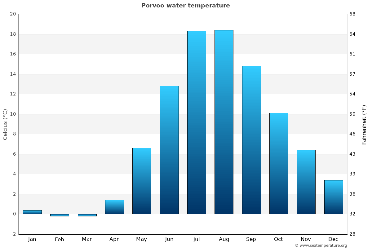 Porvoo average water temperatures