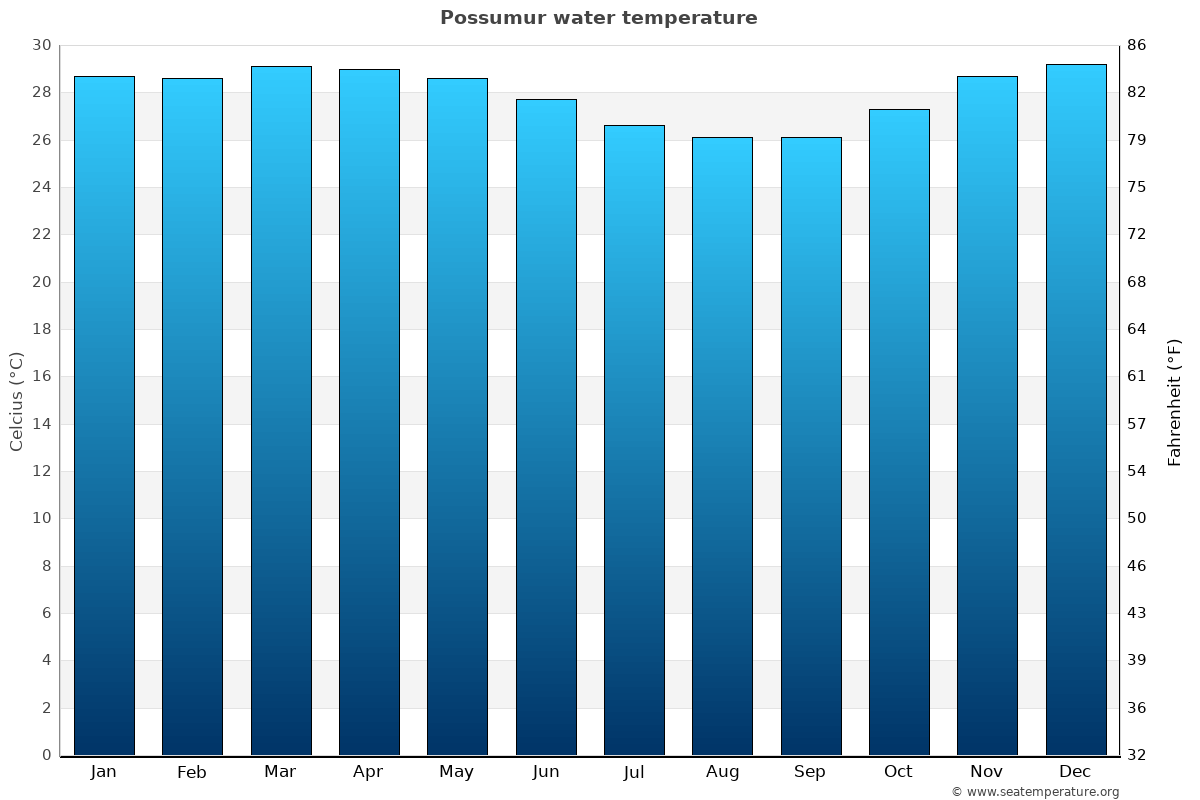 Possumur average water temperatures