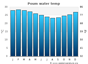 Poum average sea temperature chart