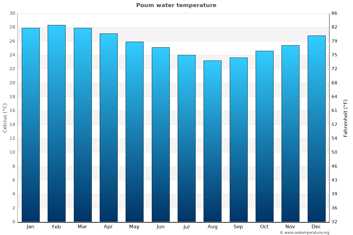 Poum average water temperatures