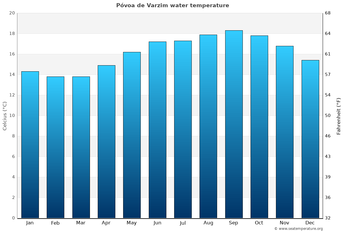 Póvoa de Varzim average water temperatures