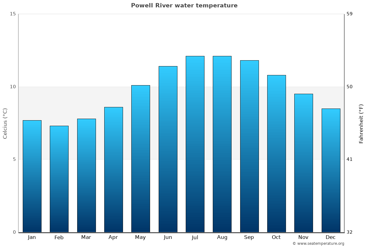 Powell River average water temperatures