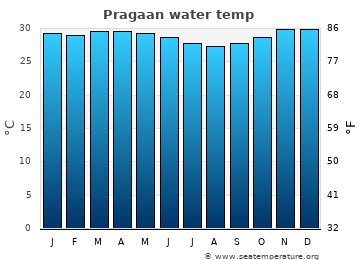 Pragaan average sea temperature chart