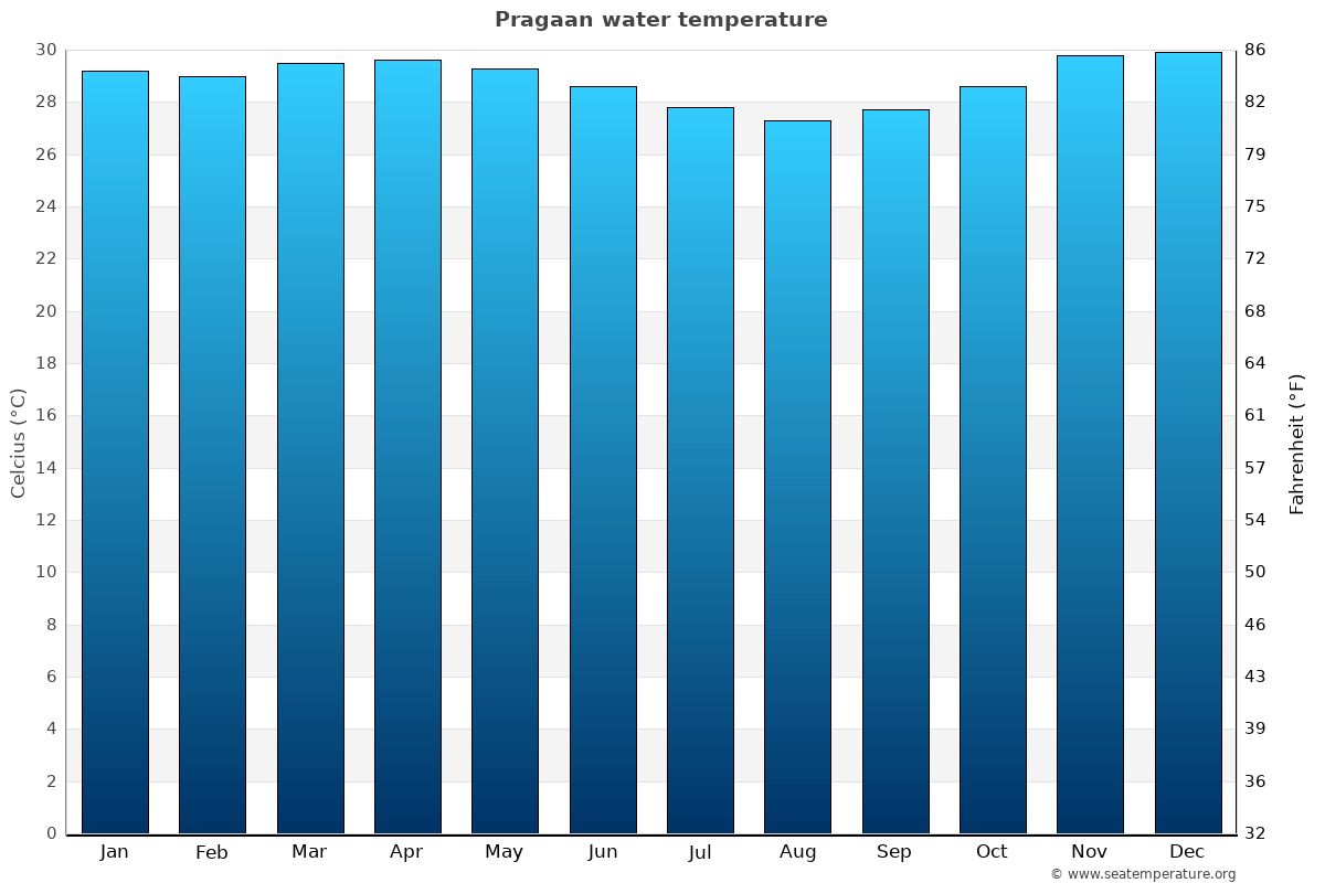 Pragaan average water temperatures
