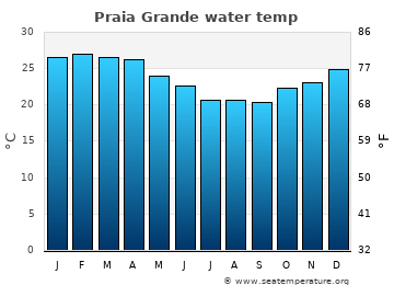 Praia Grande average sea temperature chart