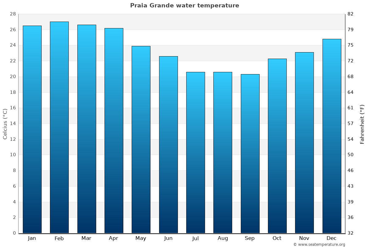 Praia Grande average water temperatures