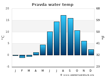 Pravda average sea temperature chart