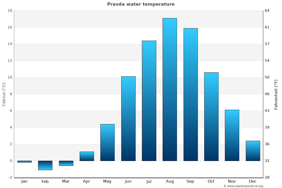 Pravda average water temperatures