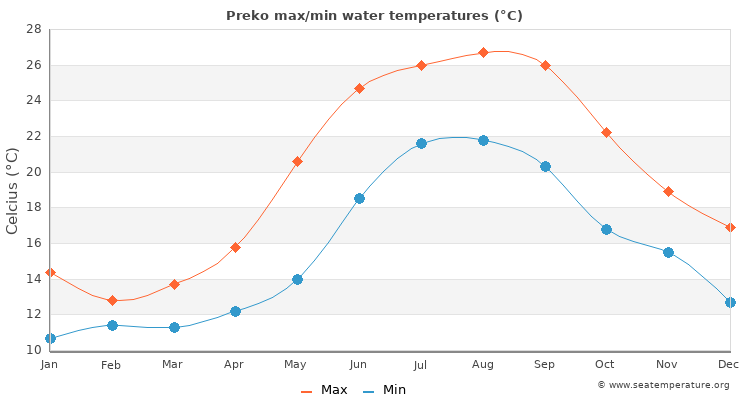 Preko average maximum / minimum water temperatures