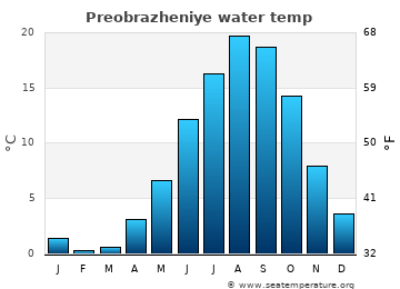 Preobrazheniye average sea temperature chart