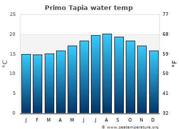 Primo Tapia average sea sea_temperature chart