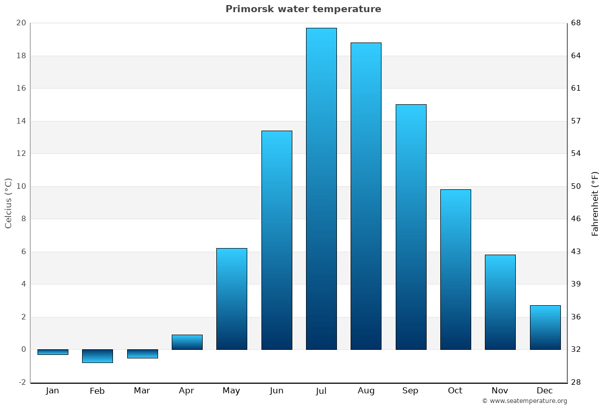 Primorsk average water temperatures