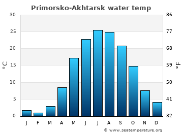 Primorsko-Akhtarsk average sea temperature chart