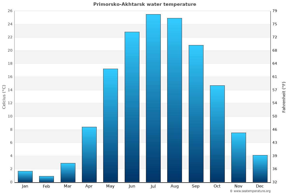 Primorsko-Akhtarsk average water temperatures