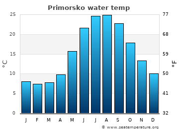 Primorsko average sea temperature chart