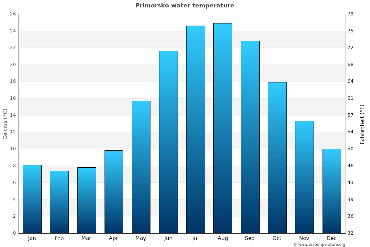 Primorsko average water temperatures