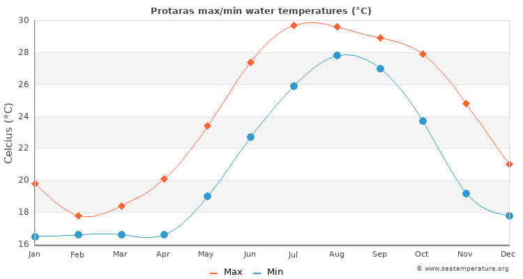 Protaras average maximum / minimum water temperatures