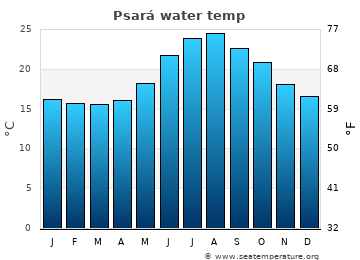 Psará average sea temperature chart