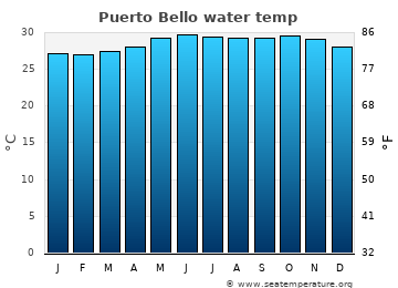 Puerto Bello average sea temperature chart
