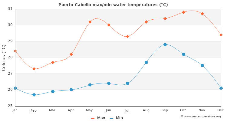 Puerto Cabello average maximum / minimum water temperatures