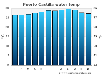 Puerto Castilla average sea temperature chart