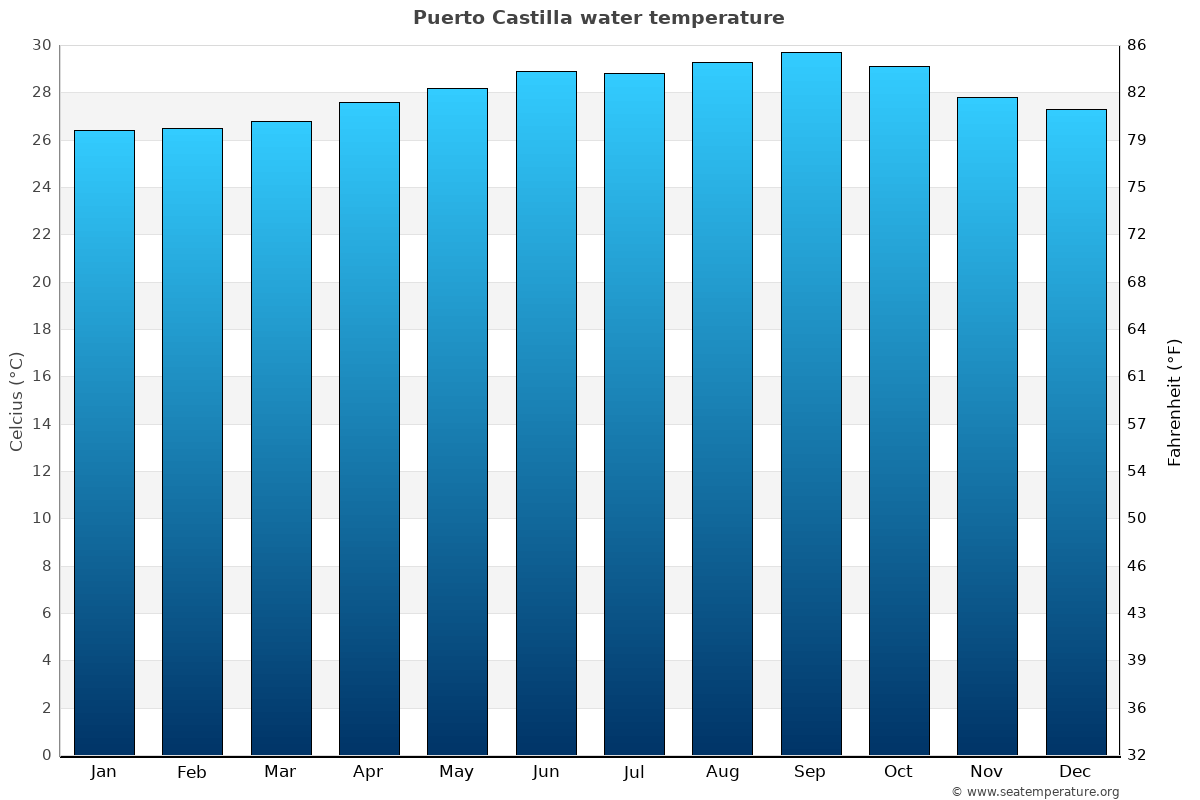 Puerto Castilla average water temperatures