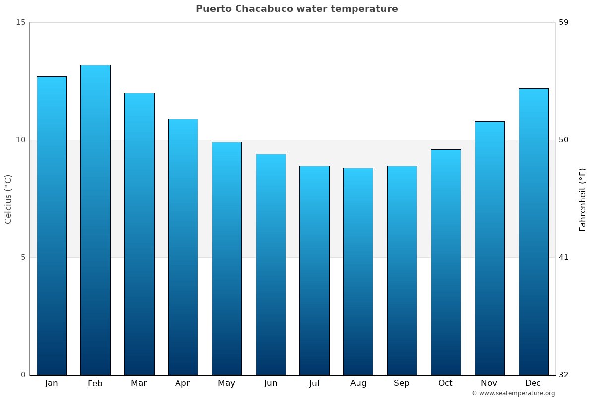 Puerto Chacabuco average water temperatures